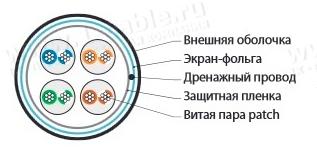 Структура кабеля